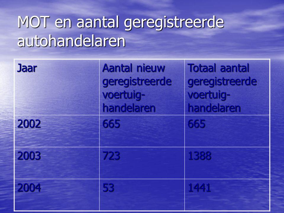 MOT en aantal geregistreerde autohandelaren Jaar Aantal nieuw geregistreerde voertuig- handelaren Totaal aantal geregistreerde voertuig- handelaren 2002665665 20037231388 2004531441