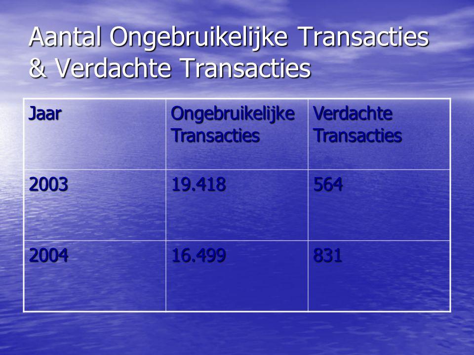 Aantal Ongebruikelijke Transacties & Verdachte Transacties Jaar Ongebruikelijke Transacties Verdachte Transacties 200319.418564 200416.499831
