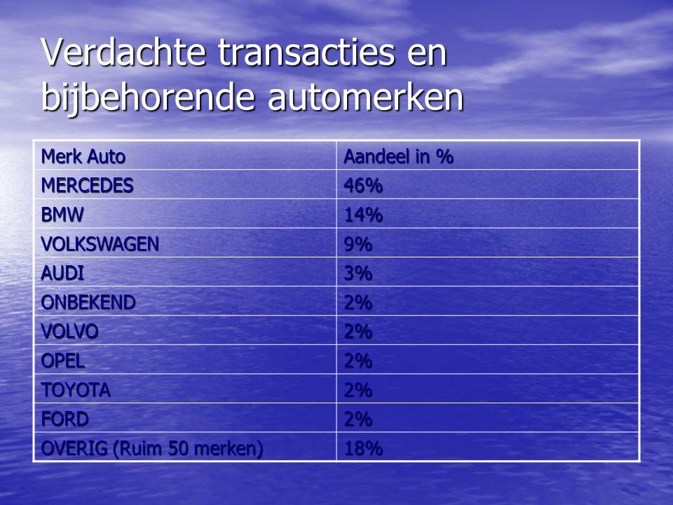 Verdachte transacties en bijbehorende automerken Merk Auto Aandeel in % MERCEDES46% BMW14% VOLKSWAGEN9% AUDI3% ONBEKEND2% VOLVO2% OPEL2% TOYOTA2% FORD2% OVERIG (Ruim 50 merken) 18%