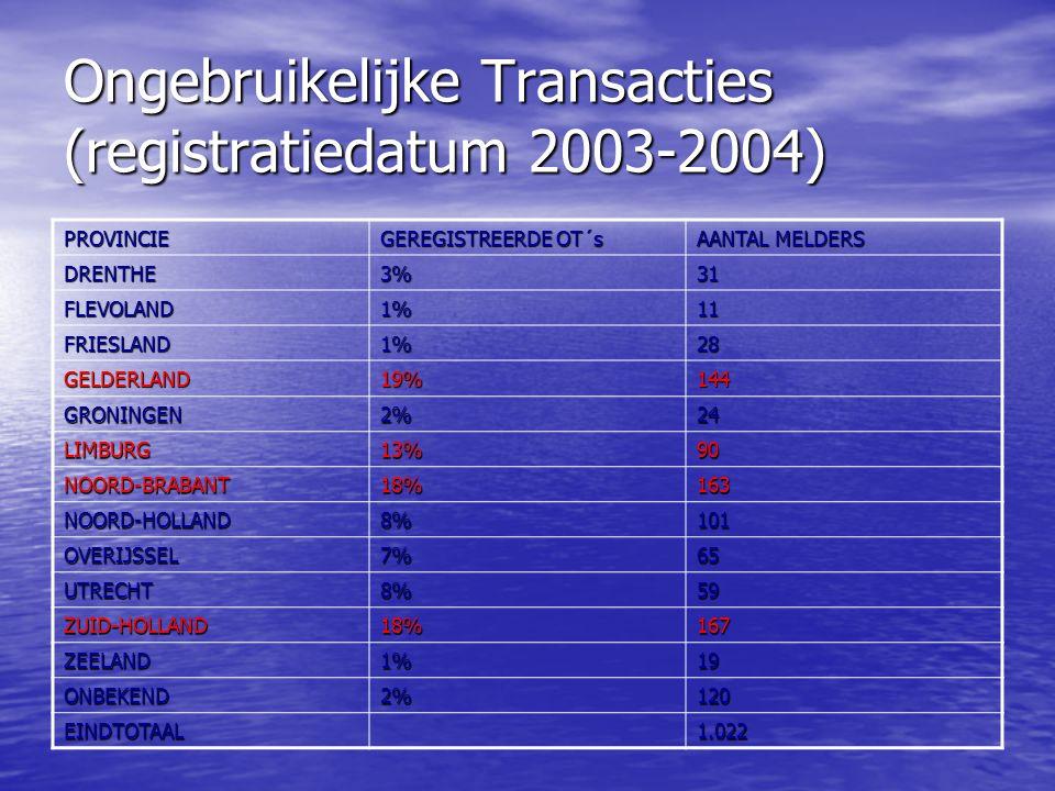Ongebruikelijke Transacties (registratiedatum 2003-2004) PROVINCIE GEREGISTREERDE OT´s AANTAL MELDERS DRENTHE3%31 FLEVOLAND1%11 FRIESLAND1%28 GELDERLAND19%144 GRONINGEN2%24 LIMBURG13%90 NOORD-BRABANT18%163 NOORD-HOLLAND8%101 OVERIJSSEL7%65 UTRECHT8%59 ZUID-HOLLAND18%167 ZEELAND1%19 ONBEKEND2%120 EINDTOTAAL1.022