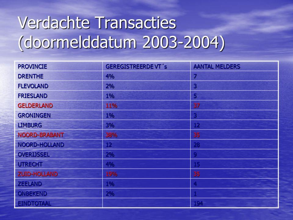 Verdachte Transacties (doormelddatum 2003-2004) PROVINCIE GEREGISTREERDE VT´s AANTAL MELDERS DRENTHE4%7 FLEVOLAND2%3 FRIESLAND1%5 GELDERLAND11%37 GRONINGEN1%3 LIMBURG3%12 NOORD-BRABANT38%35 NOORD-HOLLAND1228 OVERIJSSEL2%9 UTRECHT4%15 ZUID-HOLLAND19%35 ZEELAND1%4 ONBEKEND2%1 EINDTOTAAL194