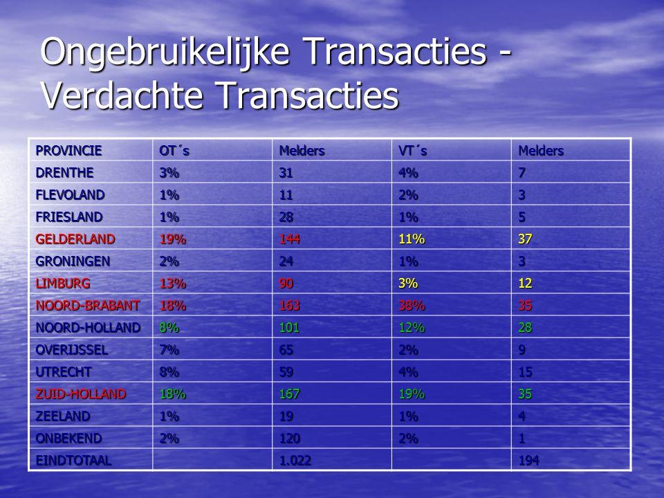 Ongebruikelijke Transacties - Verdachte Transacties PROVINCIEOT´sMeldersVT´sMelders DRENTHE3%314%7 FLEVOLAND1%112%3 FRIESLAND1%281%5 GELDERLAND19%14411%37 GRONINGEN2%241%3 LIMBURG13%903%12 NOORD-BRABANT18%16338%35 NOORD-HOLLAND8%10112%28 OVERIJSSEL7%652%9 UTRECHT8%594%15 ZUID-HOLLAND18%16719%35 ZEELAND1%191%4 ONBEKEND2%1202%1 EINDTOTAAL1.022194