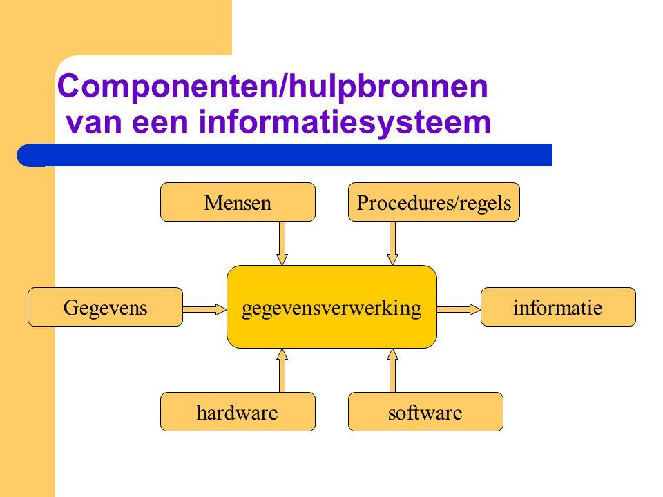 Componenten/hulpbronnen van een informatiesysteem Gegevens hardware Procedures/regelsMensen informatie software gegevensverwerking