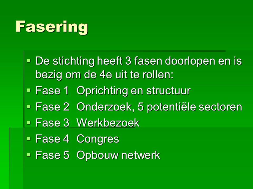 Fasering  De stichting heeft 3 fasen doorlopen en is bezig om de 4e uit te rollen:  Fase 1Oprichting en structuur  Fase 2Onderzoek, 5 potentiële se