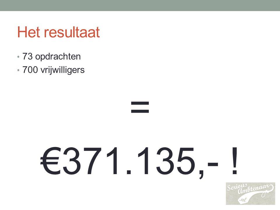 Het resultaat 73 opdrachten 700 vrijwilligers = €371.135,- !