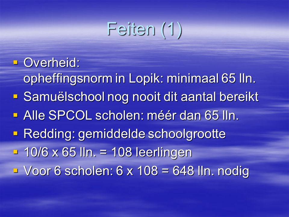 Feiten (1)  Overheid: opheffingsnorm in Lopik: minimaal 65 lln.  Samuëlschool nog nooit dit aantal bereikt  Alle SPCOL scholen: méér dan 65 lln. 