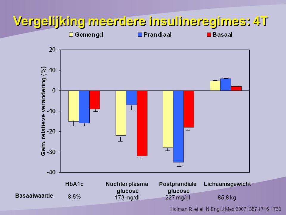 Vergelijking meerdere insulineregimes: 4T HbA1c 8,5% Nuchter plasma glucose 173 mg/dl Postprandiale glucose 227 mg/dl Lichaamsgewicht 85,8 kg Basaalwaarde Holman R.