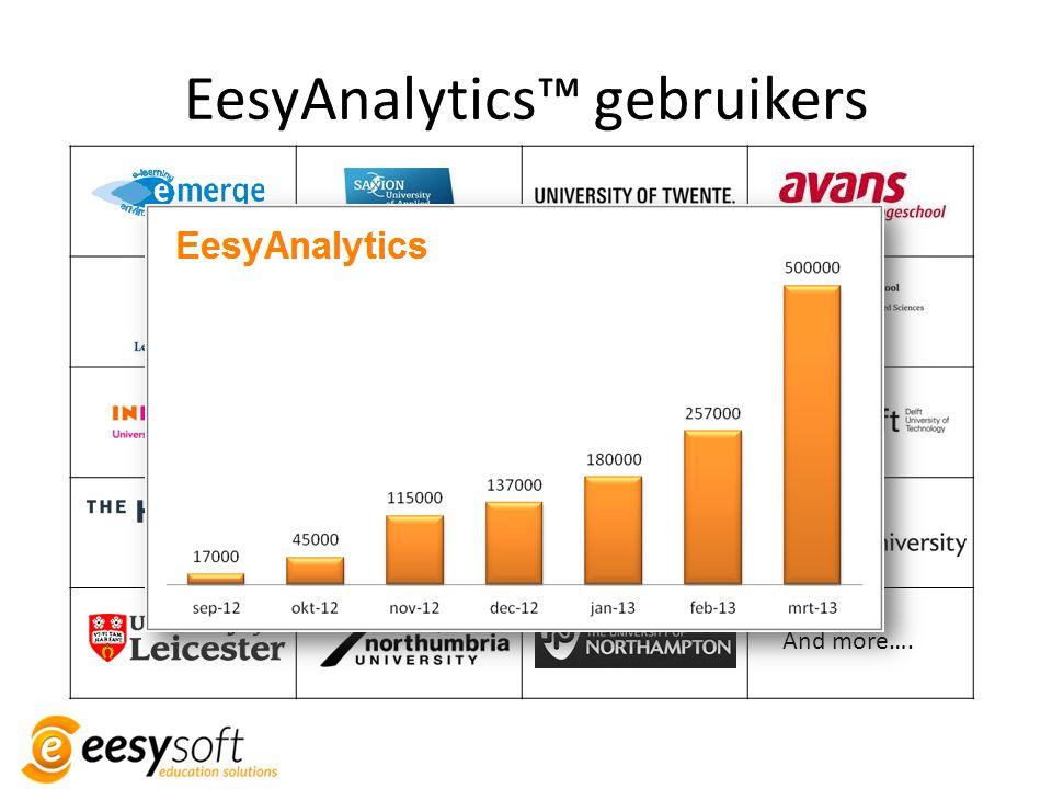 EesyAnalytics™ gebruikers And more….