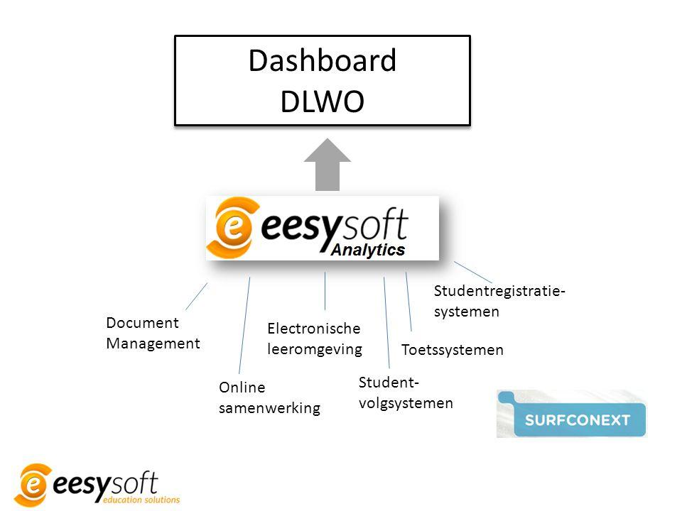 Electronische leeromgeving Document Management Toetssystemen Student- volgsystemen Studentregistratie- systemen Online samenwerking Dashboard DLWO Das