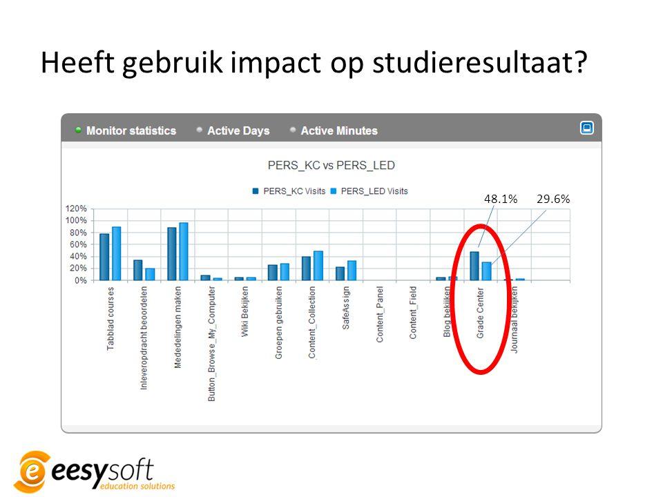 Heeft gebruik impact op studieresultaat? 48.1%29.6%