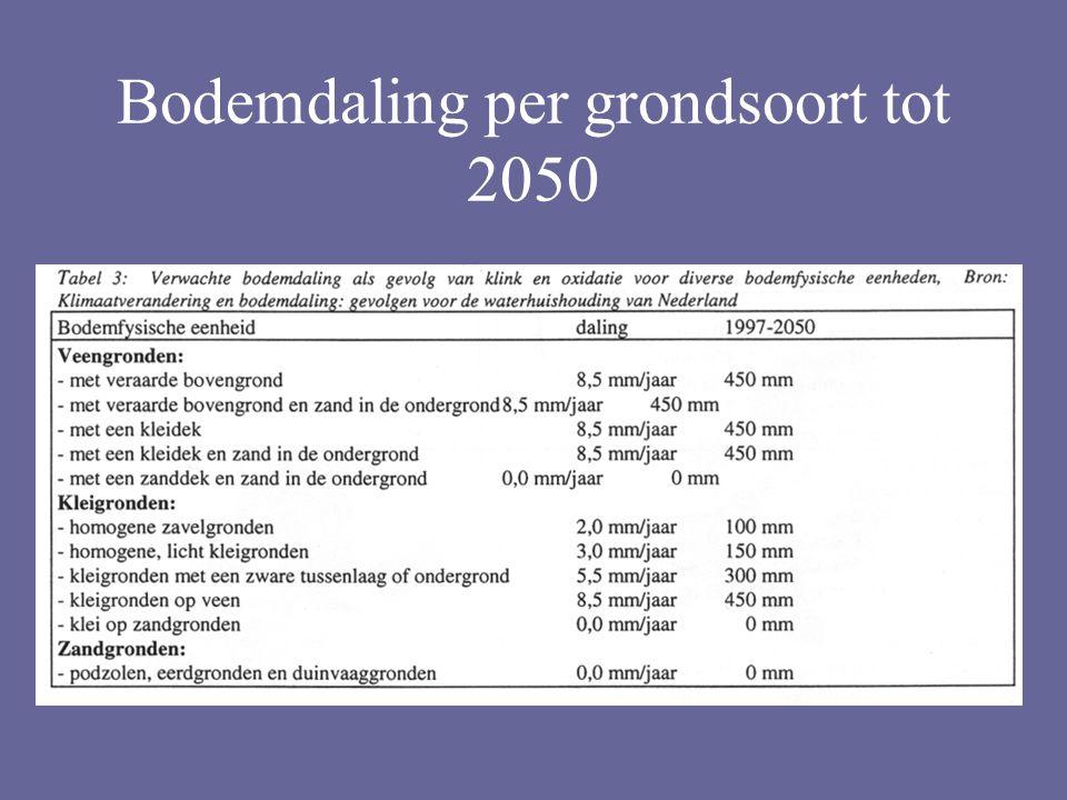 Bodemdaling per grondsoort tot 2050