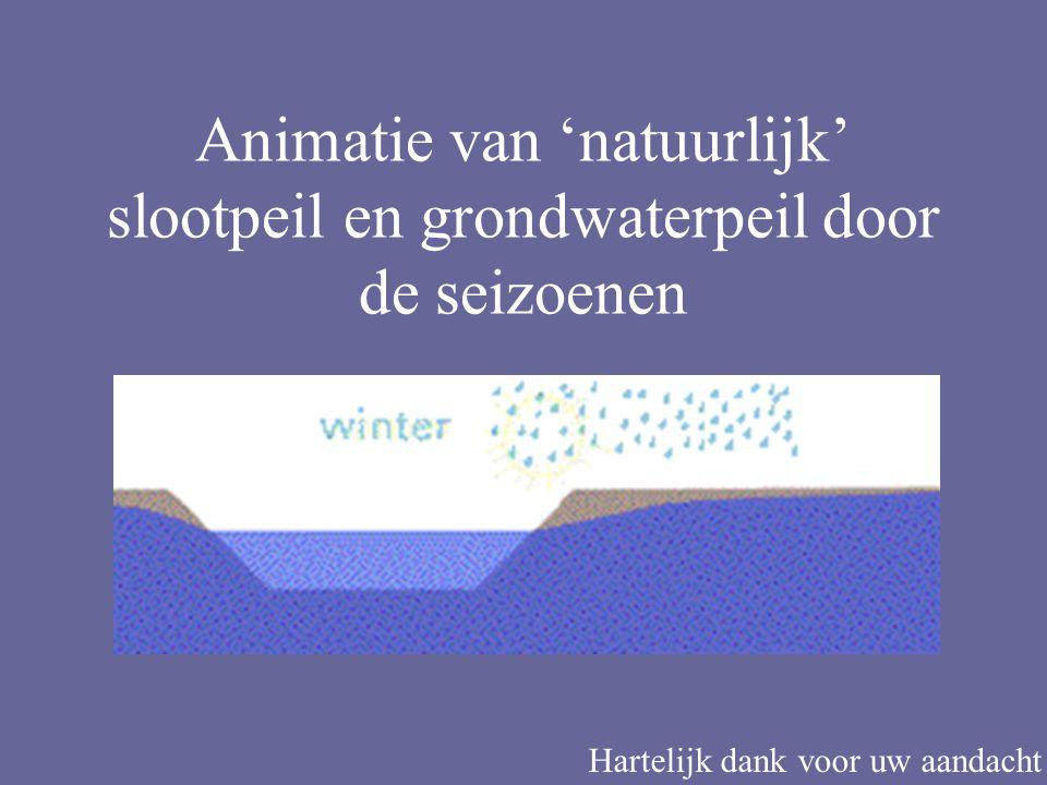 Animatie van 'natuurlijk' slootpeil en grondwaterpeil door de seizoenen Hartelijk dank voor uw aandacht