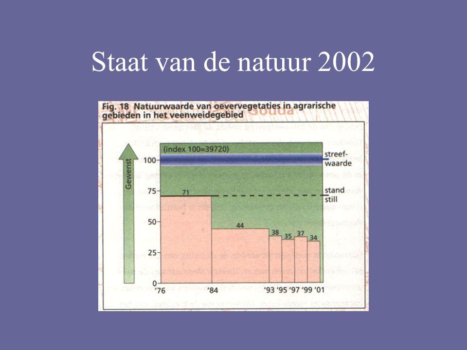 Staat van de natuur 2002