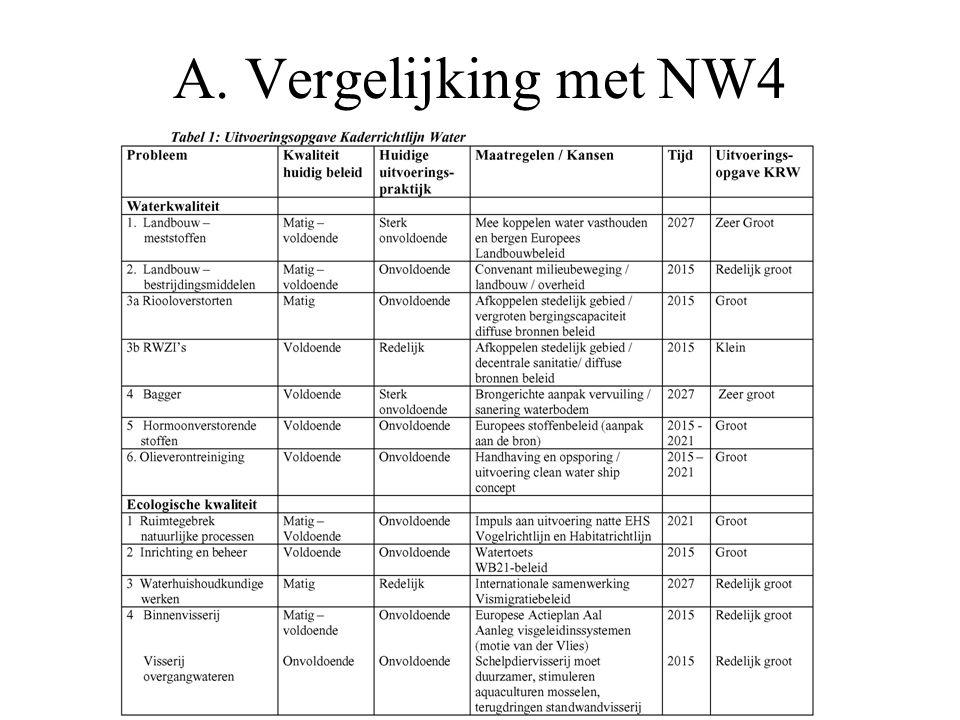 A. Vergelijking met NW4