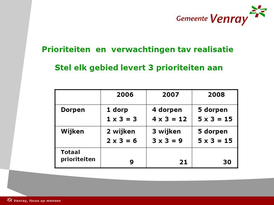 Prioriteiten en verwachtingen tav realisatie Stel elk gebied levert 3 prioriteiten aan 200620072008 Dorpen 1 dorp 1 x 3 = 3 4 dorpen 4 x 3 = 12 5 dorpen 5 x 3 = 15 Wijken 2 wijken 2 x 3 = 6 3 wijken 3 x 3 = 9 5 dorpen 5 x 3 = 15 Totaal prioriteiten 9 21 30