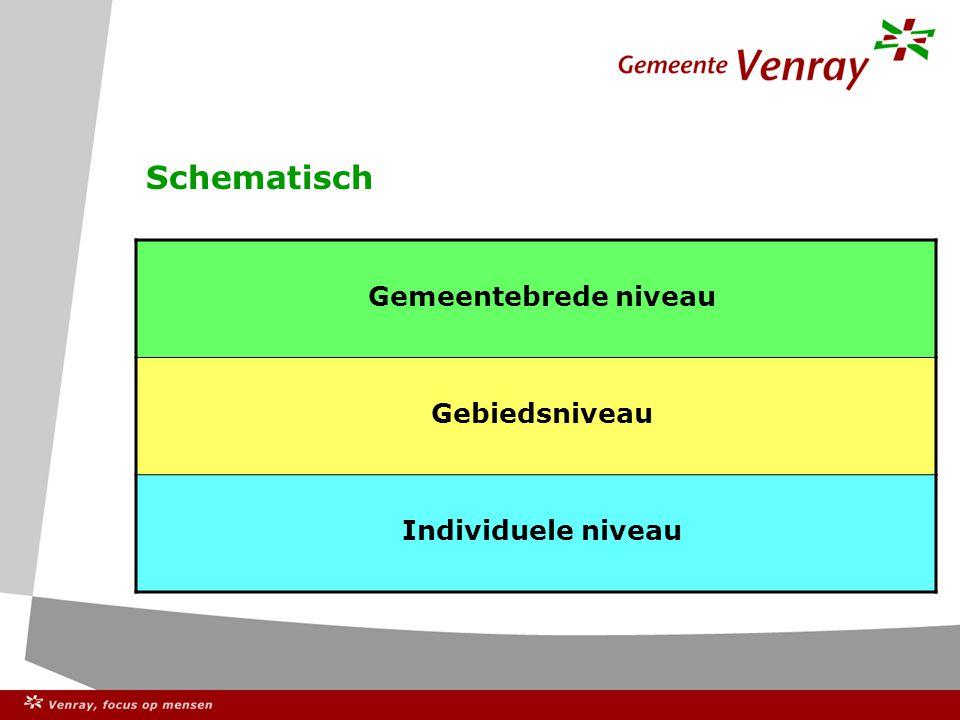 Schematisch Gemeentebrede niveau Gebiedsniveau Individuele niveau
