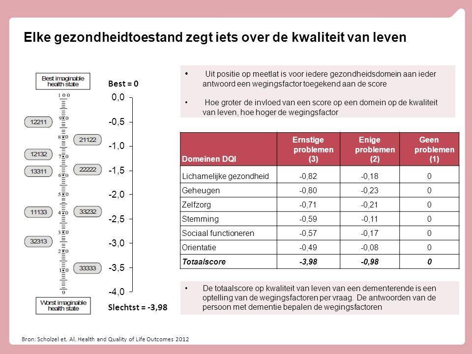 Elke gezondheidtoestand zegt iets over de kwaliteit van leven Bron: Scholzel et. Al. Health and Quality of Life Outcomes 2012 Best = 0 Slechtst = -3,9