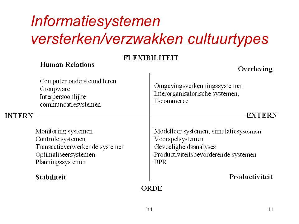 h411 Informatiesystemen versterken/verzwakken cultuurtypes