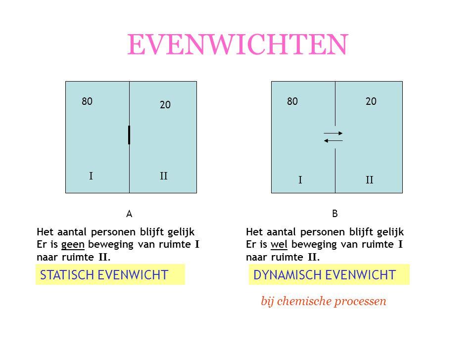 CHEMISCH EVENWICHT bij een chemisch proces (reactie of fase-overgang) proces moet omkeerbaar zijn (kan heen en terug) proces weergeven met 'evenwichtspijlen': bijvoorbeeld: 2 HCl(g) H 2 (g) + Cl 2 (g) alleen in afgesloten ruimte: reactorruimte (bij gassen) of oplossing Een evenwicht stap voor stap 2 HCl(g) H 2 (g) + Cl 2 (g) Je begint met een bepaalde hoeveelheid HCl (er is nog géén H 2 en Cl 2 !) Dit begint te ontleden: De hoeveelheid HCl neemt af en de hoeveelheid H 2 en Cl 2 neemt toe De heengaande reactie heeft een snelheid s 1, die langzaam afneemt.