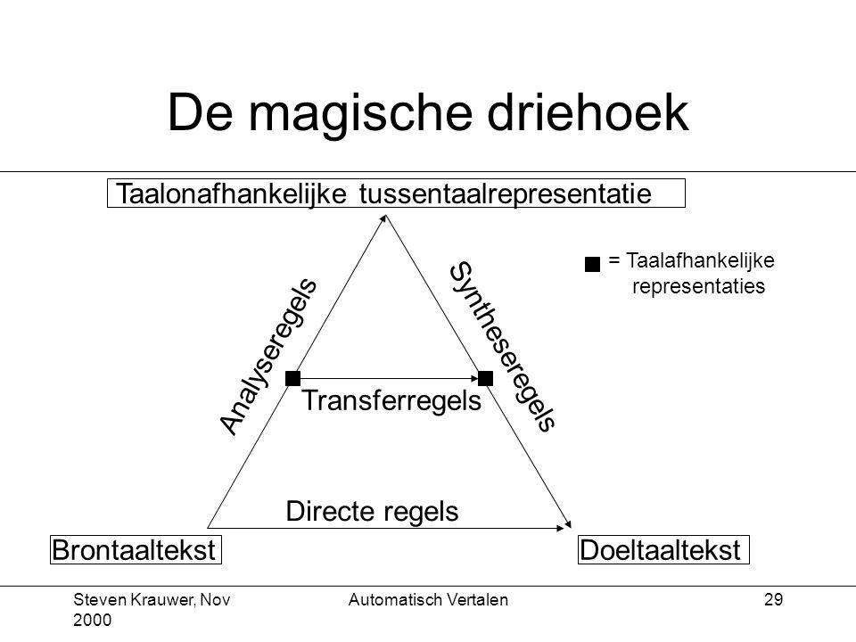 Steven Krauwer, Nov 2000 Automatisch Vertalen29 De magische driehoek Taalonafhankelijke tussentaalrepresentatie DoeltaaltekstBrontaaltekst Directe regels Syntheseregels Analyseregels Transferregels = Taalafhankelijke representaties