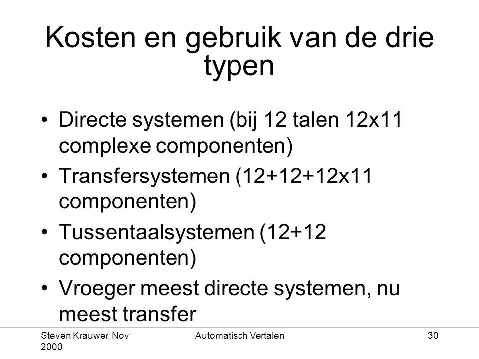 Steven Krauwer, Nov 2000 Automatisch Vertalen30 Kosten en gebruik van de drie typen Directe systemen (bij 12 talen 12x11 complexe componenten) Transfersystemen (12+12+12x11 componenten) Tussentaalsystemen (12+12 componenten) Vroeger meest directe systemen, nu meest transfer