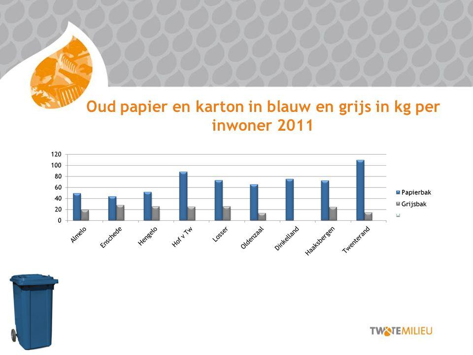 Oud papier en karton in blauw en grijs in kg per inwoner 2011