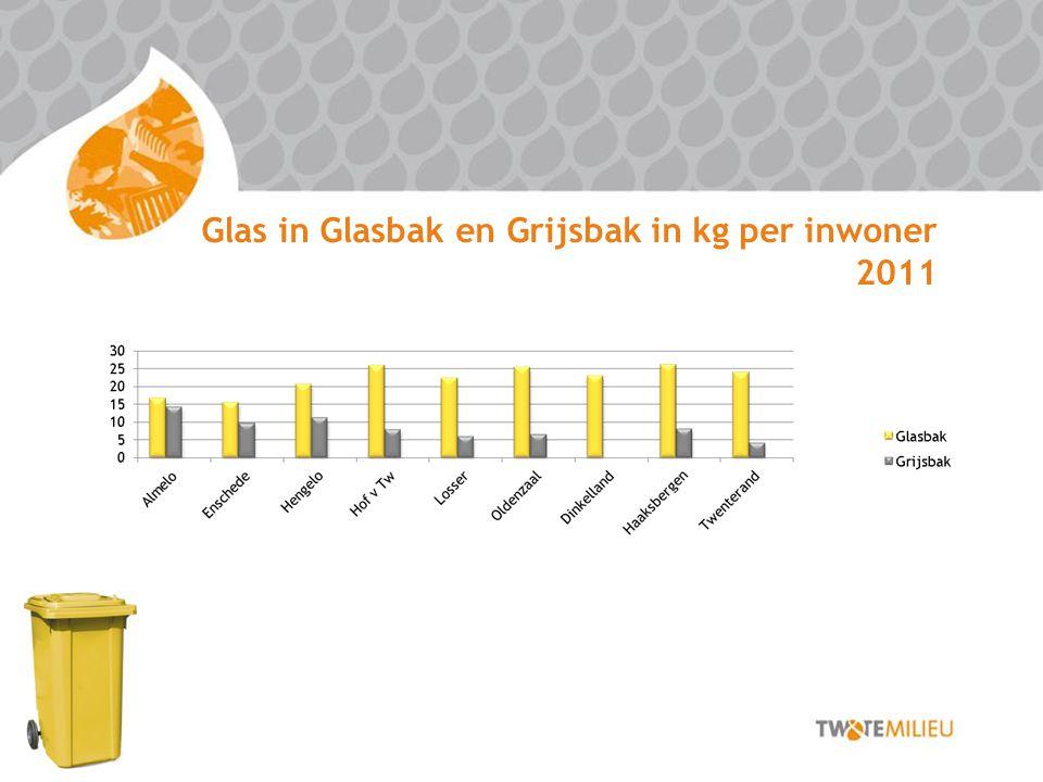 Glas in Glasbak en Grijsbak in kg per inwoner 2011