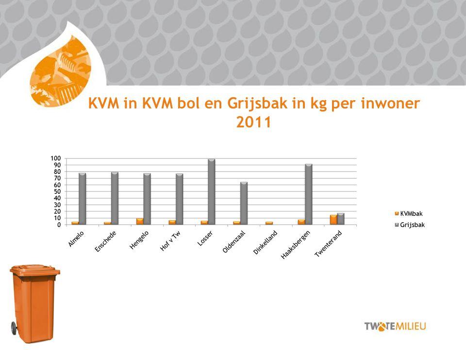 KVM in KVM bol en Grijsbak in kg per inwoner 2011