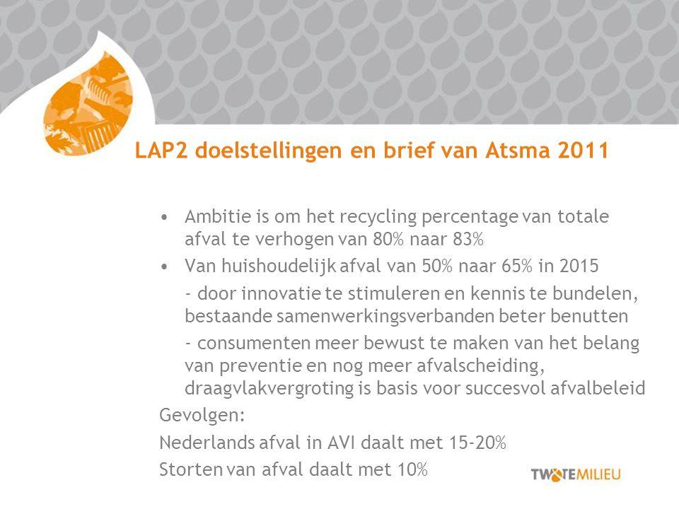 LAP2 doelstellingen en brief van Atsma 2011 Ambitie is om het recycling percentage van totale afval te verhogen van 80% naar 83% Van huishoudelijk afv