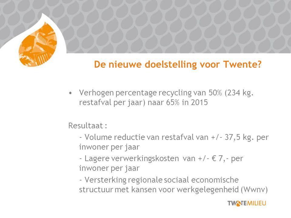 De nieuwe doelstelling voor Twente? Verhogen percentage recycling van 50% (234 kg. restafval per jaar) naar 65% in 2015 Resultaat : - Volume reductie