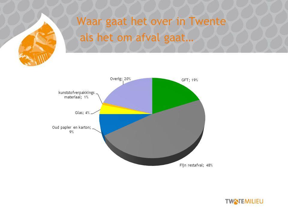 Waar gaat het over in Twente als het om afval gaat…