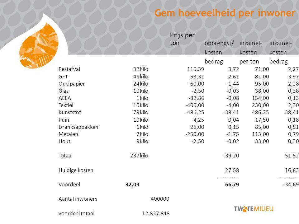 Gem hoeveelheid per inwoner Prijs per ton opbrengst/inzamel- kosten bedragper tonbedrag Restafval32kilo116,393,7271,002,27 GFT49kilo53,312,6181,003,97