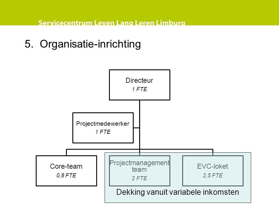 5. Organisatie-inrichting Directeur 1 FTE Core-team 0,8 FTE Projectmanagement team 2 FTE EVC-loket 2,5 FTE Projectmedewerker 1 FTE Dekking vanuit vari