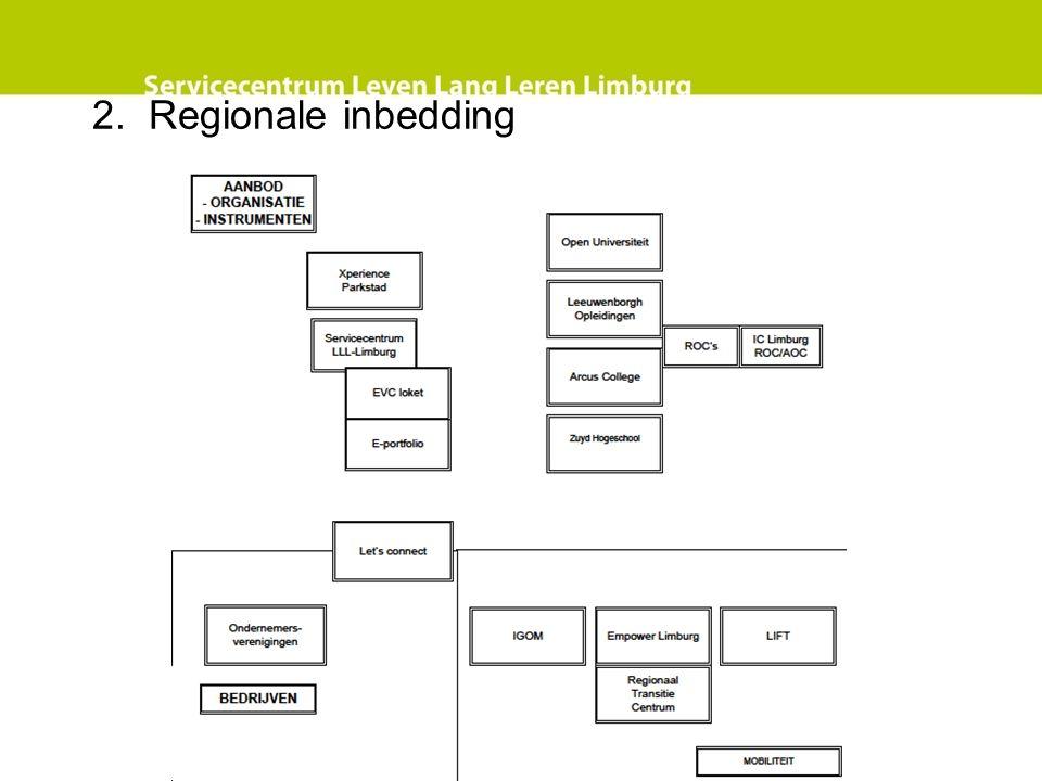 2. Regionale inbedding
