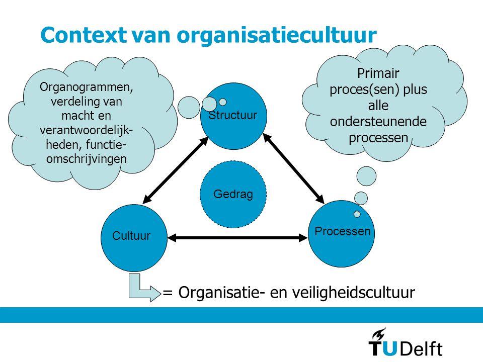 Context van organisatiecultuur Structuur Cultuur Processen Gedrag Organogrammen, verdeling van macht en verantwoordelijk- heden, functie- omschrijvingen Primair proces(sen) plus alle ondersteunende processen = Organisatie- en veiligheidscultuur