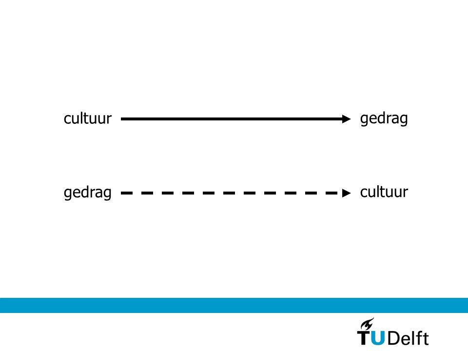 cultuur gedrag cultuur