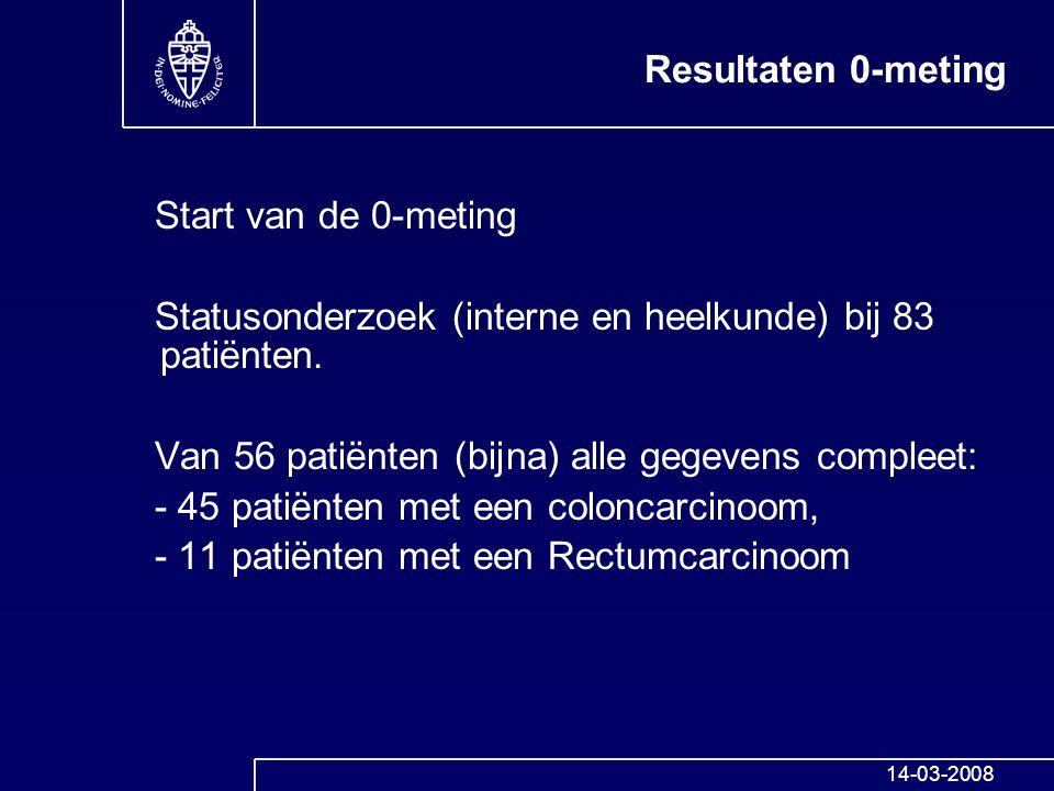 Resultaten 0-meting Start van de 0-meting Statusonderzoek (interne en heelkunde) bij 83 patiënten. Van 56 patiënten (bijna) alle gegevens compleet: -