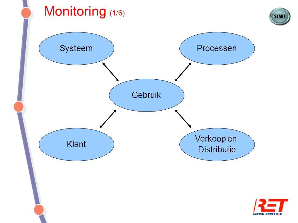 Monitoring (1/6) SysteemProcessen Gebruik Klant Verkoop en Distributie