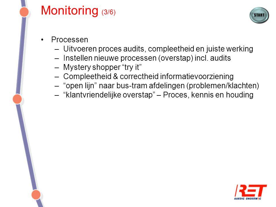 Monitoring (3/6) Processen –Uitvoeren proces audits, compleetheid en juiste werking –Instellen nieuwe processen (overstap) incl. audits –Mystery shopp