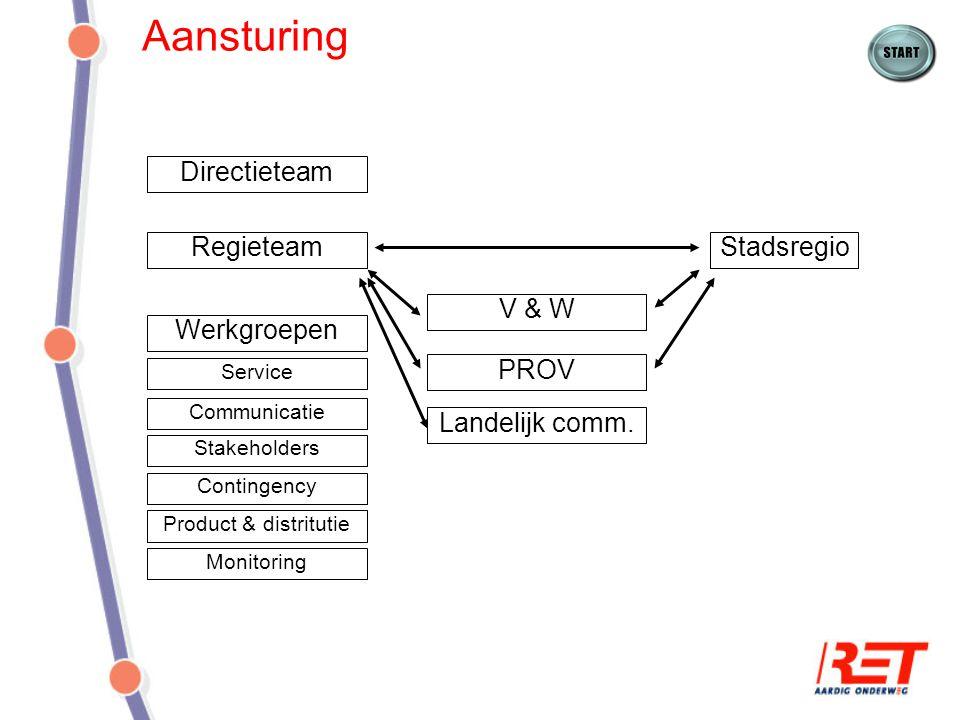 Aansturing RegieteamStadsregio Werkgroepen Service Communicatie Stakeholders Contingency Product & distritutie Monitoring Directieteam V & W PROV Land