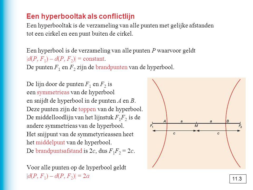 Een hyperbooltak als conflictlijn Een hyperbooltak is de verzameling van alle punten met gelijke afstanden tot een cirkel en een punt buiten de cirkel