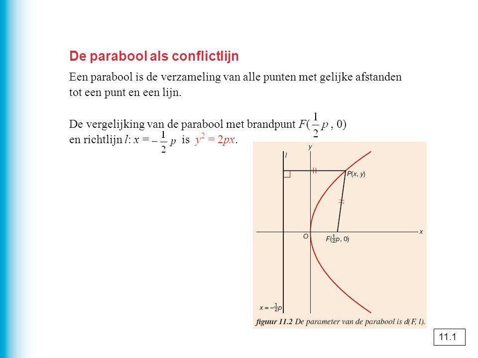 Parabool en raaklijnen De lijn k met richtingscoëfficiënt a die de parabool y 2 = 2px raakt heeft vergelijking k: De lijn k die de parabool y 2 = 2px raakt in A(x A, y A ) heeft vergelijking k: y A y = px + px A.