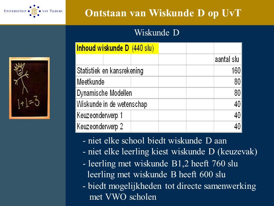 2. Digitale leeromgeving Blackboard learning system