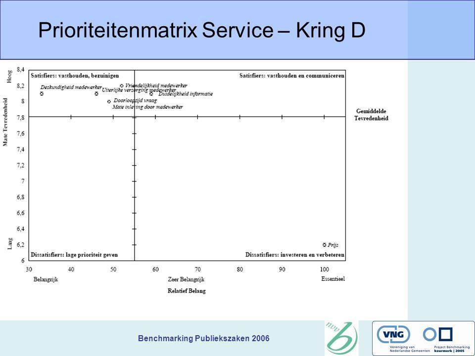 Benchmarking Publiekszaken 2006 Prioriteitenmatrix Service – Kring D