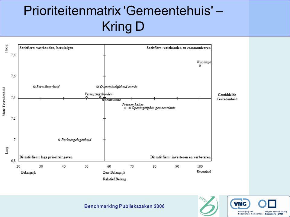 Benchmarking Publiekszaken 2006 Prioriteitenmatrix Gemeentehuis – Kring D