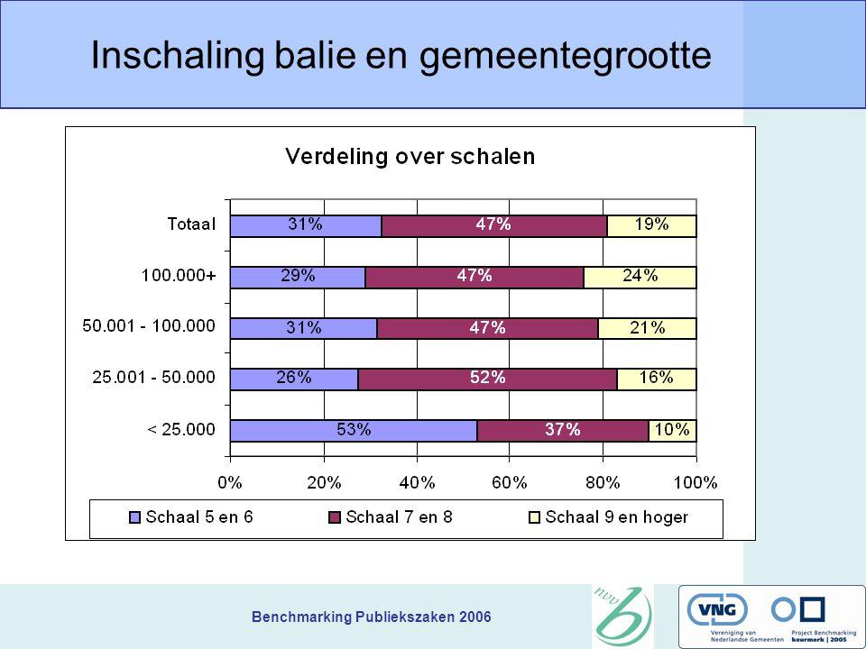 Benchmarking Publiekszaken 2006 Inschaling balie en gemeentegrootte
