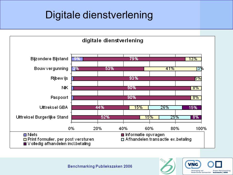 Benchmarking Publiekszaken 2006 Digitale dienstverlening