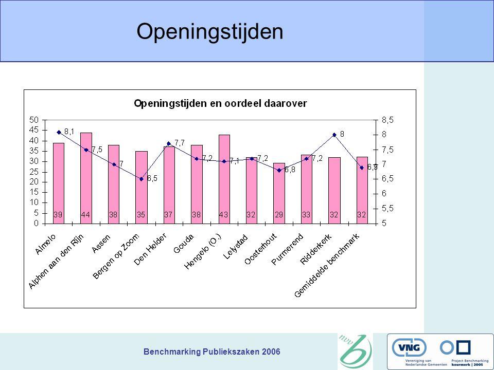 Benchmarking Publiekszaken 2006 Openingstijden