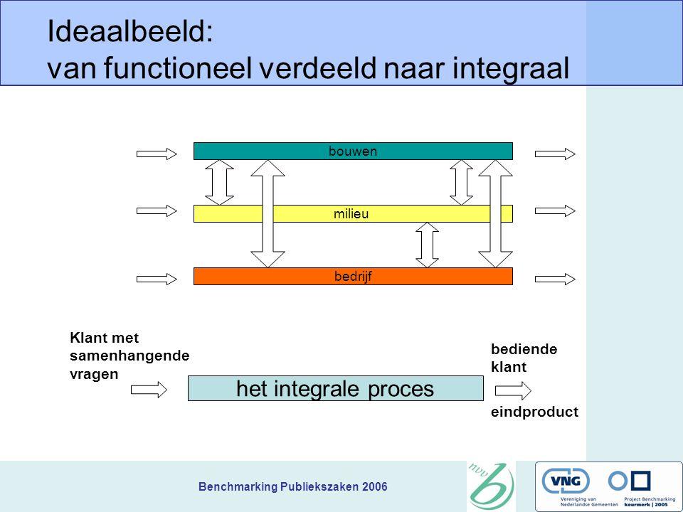 Benchmarking Publiekszaken 2006 milieu Ideaalbeeld: van functioneel verdeeld naar integraal bouwen bedrijf het integrale proces eindproduct Klant met