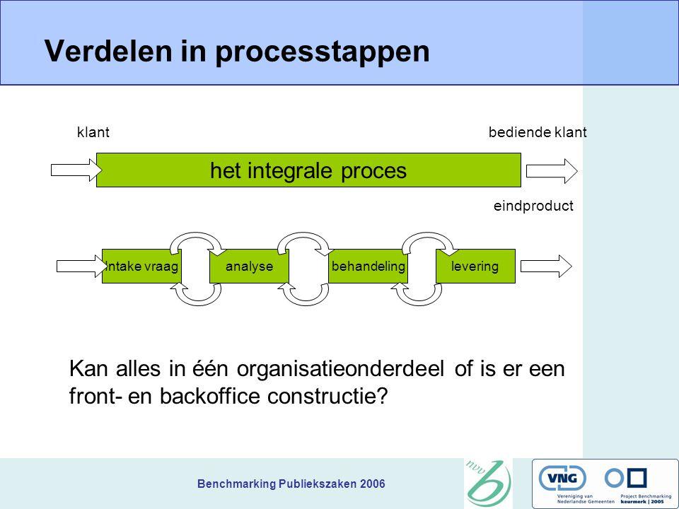 Benchmarking Publiekszaken 2006 Verdelen in processtappen klant bediende klant het integrale proces Intake vraaganalyseleveringbehandeling eindproduct